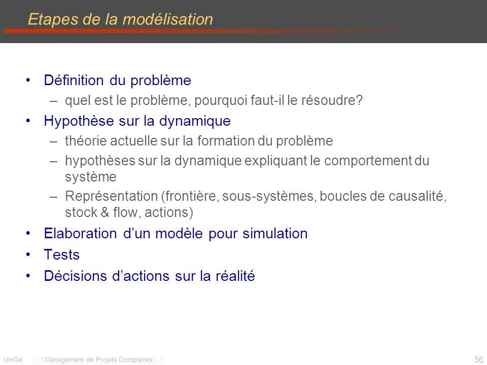 56 UniGe :::   Management de Projets Complexes   ::: Etapes de la modélisation Définition du problème –quel est le problème, pourquoi faut-il le résoudre.