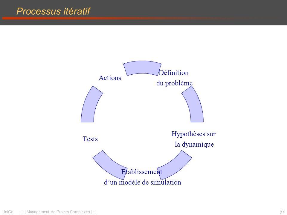 57 UniGe :::   Management de Projets Complexes   ::: Processus itératif Définition du problème Hypothèses sur la dynamique Etablissement dun modèle de simulation Tests Actions