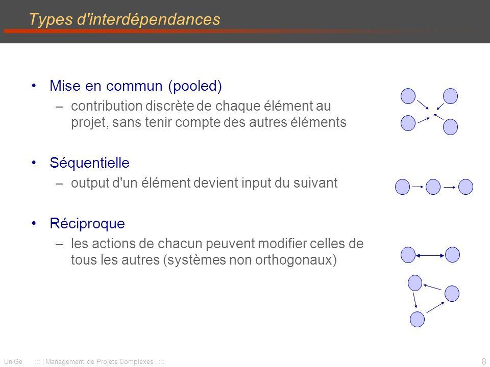 8 UniGe :::   Management de Projets Complexes   ::: Types d interdépendances Mise en commun (pooled) –contribution discrète de chaque élément au projet, sans tenir compte des autres éléments Séquentielle –output d un élément devient input du suivant Réciproque –les actions de chacun peuvent modifier celles de tous les autres (systèmes non orthogonaux)