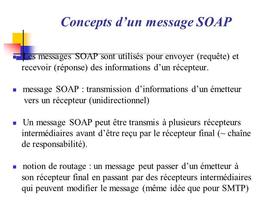 Concepts dun message SOAP Les messages SOAP sont utilisés pour envoyer (requête) et recevoir (réponse) des informations dun récepteur. message SOAP :
