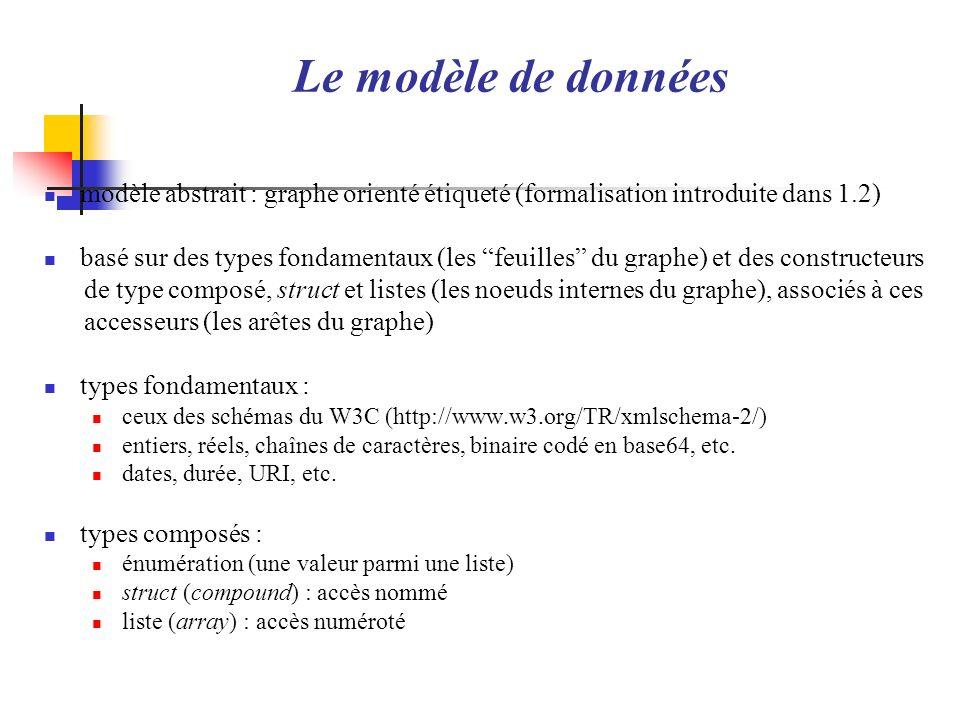 Le modèle de données modèle abstrait : graphe orienté étiqueté (formalisation introduite dans 1.2) basé sur des types fondamentaux (les feuilles du gr