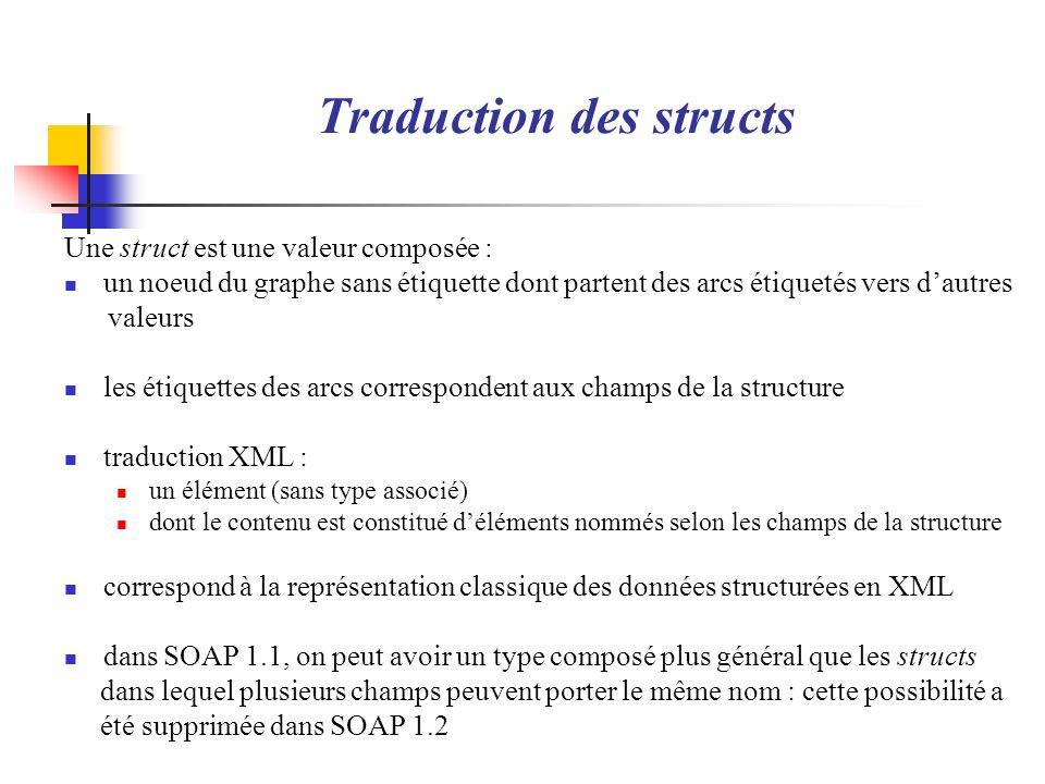 Traduction des structs Une struct est une valeur composée : un noeud du graphe sans étiquette dont partent des arcs étiquetés vers dautres valeurs les