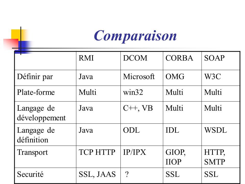 Comparaison RMIDCOMCORBASOAP Définir parJavaMicrosoftOMGW3C Plate-formeMultiwin32Multi Langage de développement JavaC++, VBMulti Langage de définition