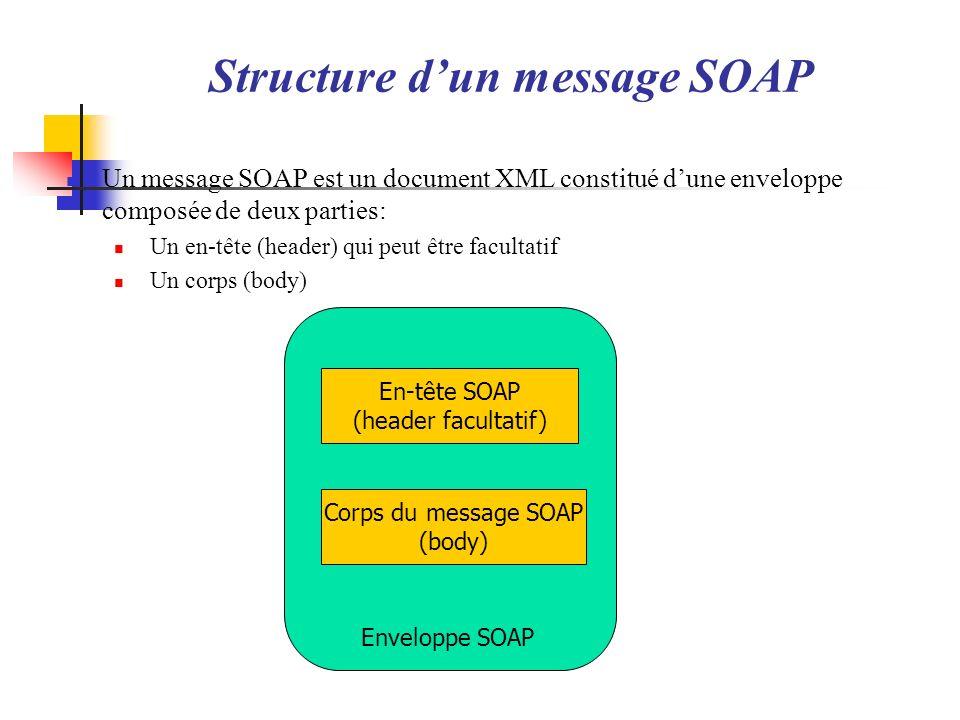 Structure dun message SOAP Un message SOAP est un document XML constitué dune enveloppe composée de deux parties: Un en-tête (header) qui peut être fa