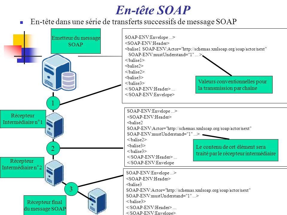 En-tête SOAP En-tête dans une série de transferts successifs de message SOAP SOAP-ENV:Envelope...> <balise1 SOAP-ENV:Actor=