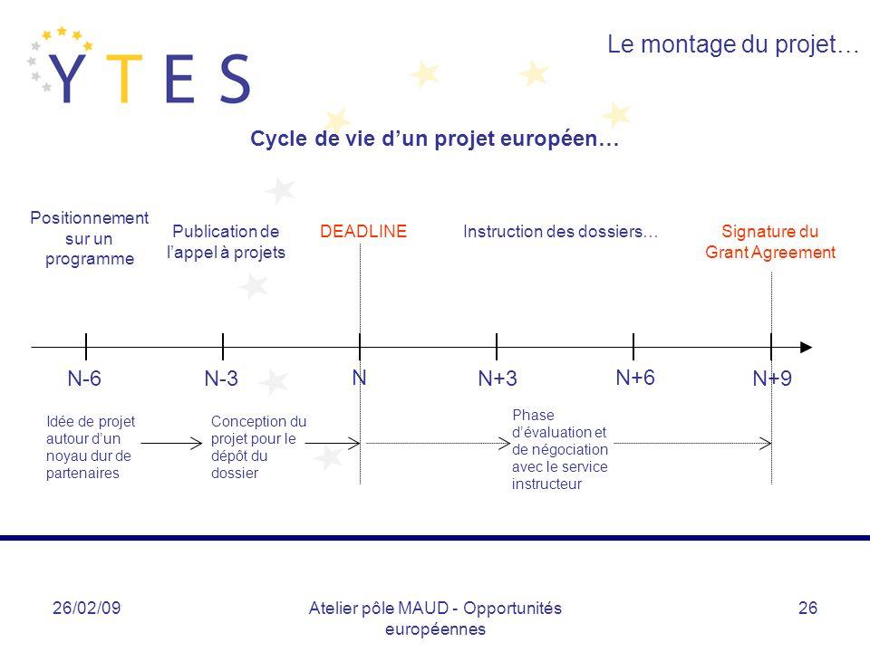 26/02/09Atelier pôle MAUD - Opportunités européennes 26 Le montage du projet… Cycle de vie dun projet européen… N-6N-3 N N+3 N+6 Idée de projet autour