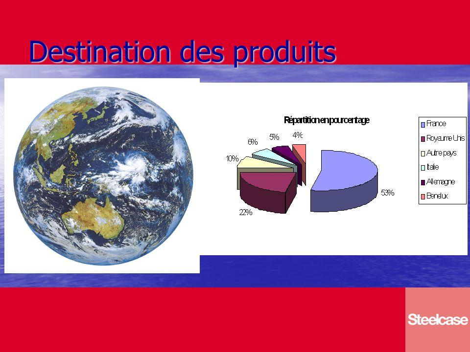 Destination des produits