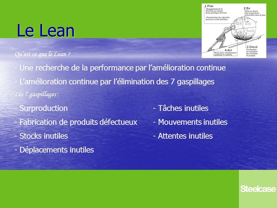 Le Lean Quest ce que le Lean ? - Une recherche de la performance par lamélioration continue - Lamélioration continue par lélimination des 7 gaspillage