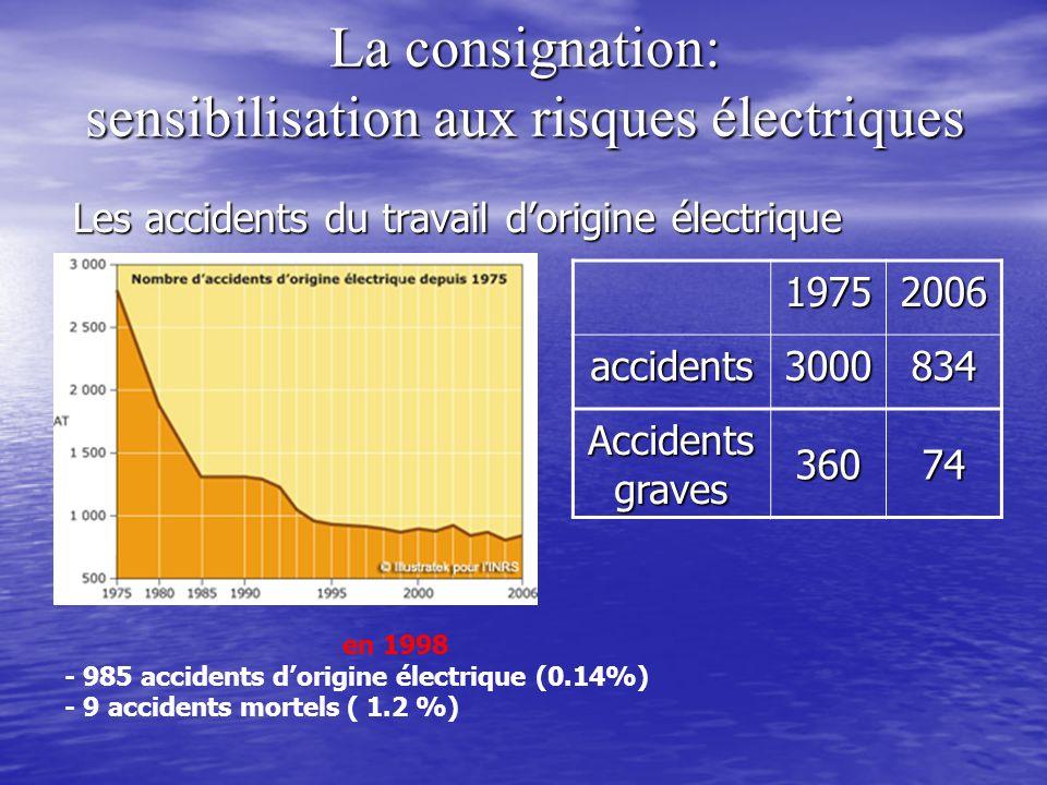 Les accidents du travail dorigine électrique en 1998 - 985 accidents dorigine électrique (0.14%) - 9 accidents mortels ( 1.2 %)19752006accidents300083