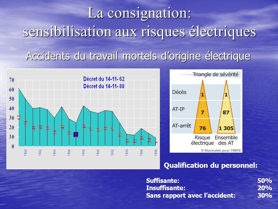 La consignation: sensibilisation aux risques électriques Accidents du travail mortels dorigine électrique Qualification du personnel: Suffisante:50% I