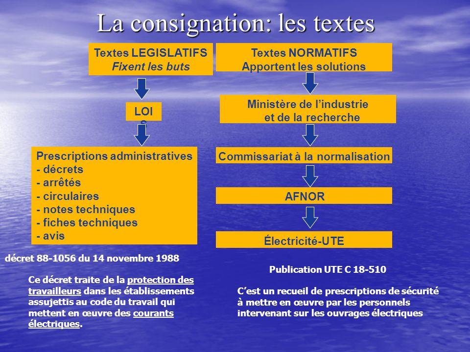 La consignation: les textes Textes LEGISLATIFS Fixent les buts Textes NORMATIFS Apportent les solutions LOI S Prescriptions administratives - décrets
