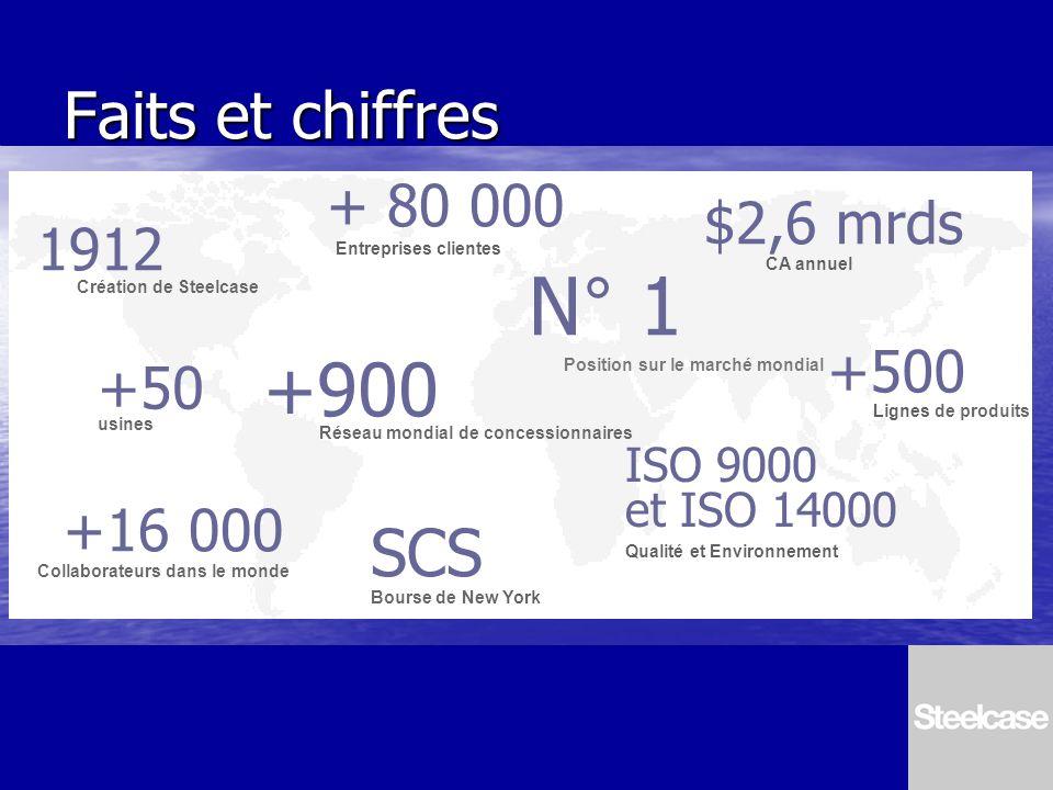 Faits et chiffres 1912 Création de Steelcase N° 1 Position sur le marché mondial $2,6 mrds CA annuel +500 Lignes de produits +16 000 Collaborateurs da