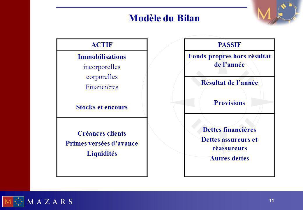 11 Modèle du Bilan ACTIF Immobilisations incorporelles corporelles Financières Stocks et encours Créances clients Primes versées davance Liquidités PA