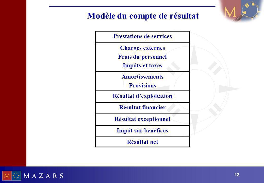 12 Modèle du compte de résultat Prestations de services Charges externes Frais du personnel Impôts et taxes Amortissements Provisions Résultat dexploi