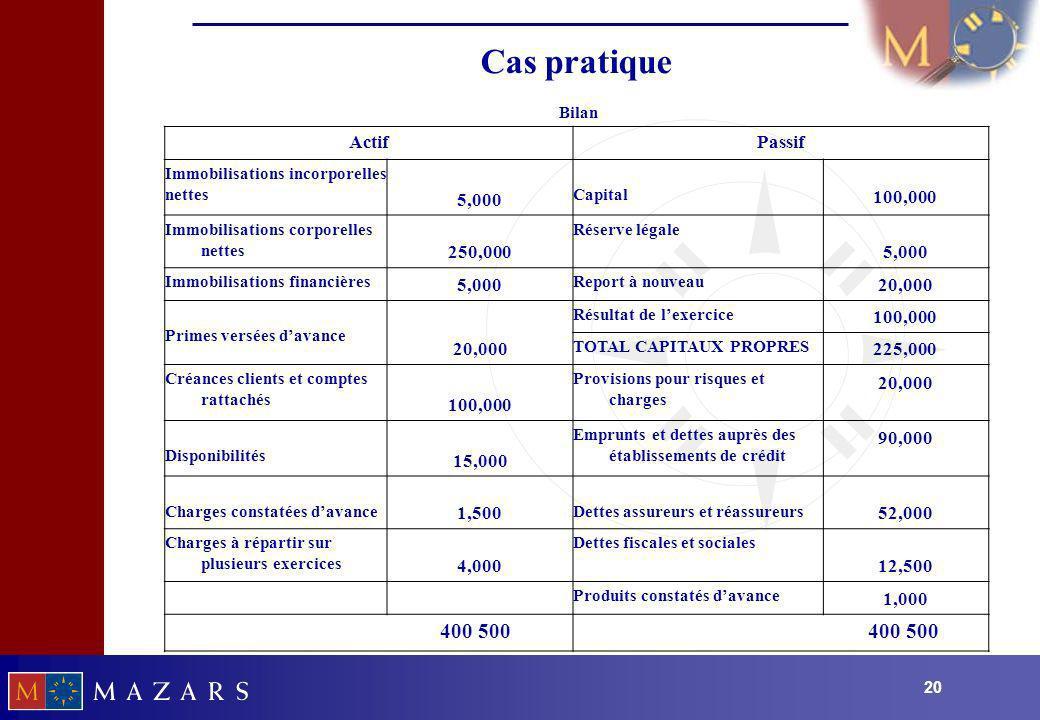 20 Cas pratique Bilan ActifPassif Immobilisations incorporelles nettes 5,000 Capital 100,000 Immobilisations corporelles nettes 250,000 Réserve légale