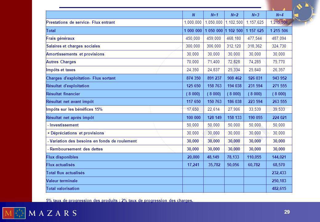 29 N N+1 N+2 N+3 N+4 Prestations de service- Flux entrant1,000,0001,050,0001,102,5001,157,6251,215,506 Total1 000 0001 050 0001 102 5001 157 6251 215