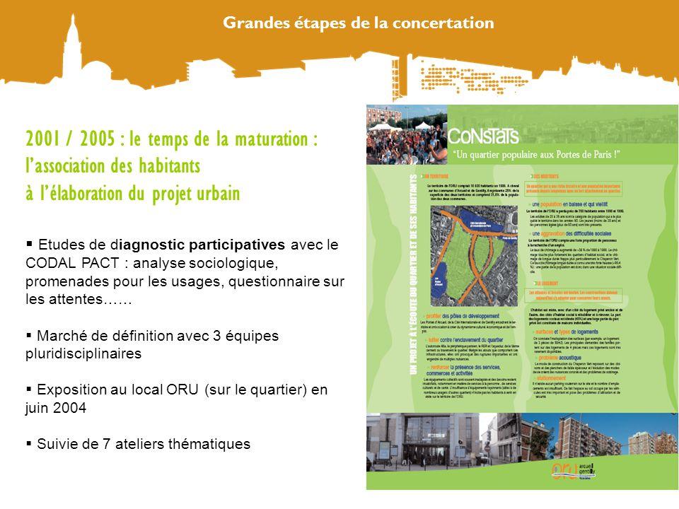 Grandes étapes de la concertation 2001 / 2005 : le temps de la maturation : lassociation des habitants à lélaboration du projet urbain Etudes de diagn