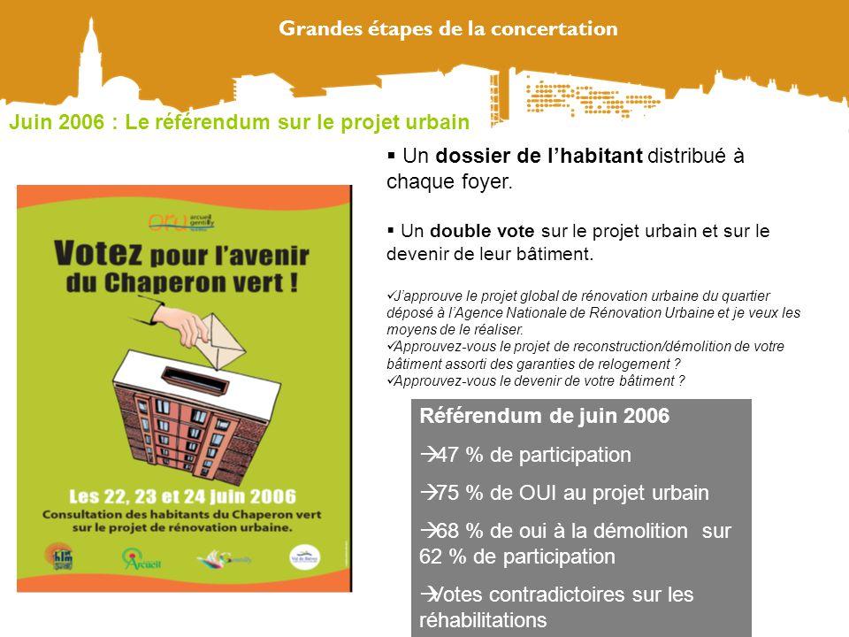Grandes étapes de la concertation Un dossier de lhabitant distribué à chaque foyer. Un double vote sur le projet urbain et sur le devenir de leur bâti