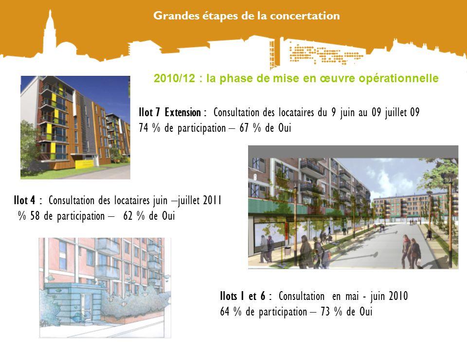 Grandes étapes de la concertation Ilot 7 Extension : Consultation des locataires du 9 juin au 09 juillet 09 74 % de participation – 67 % de Oui 2010/1
