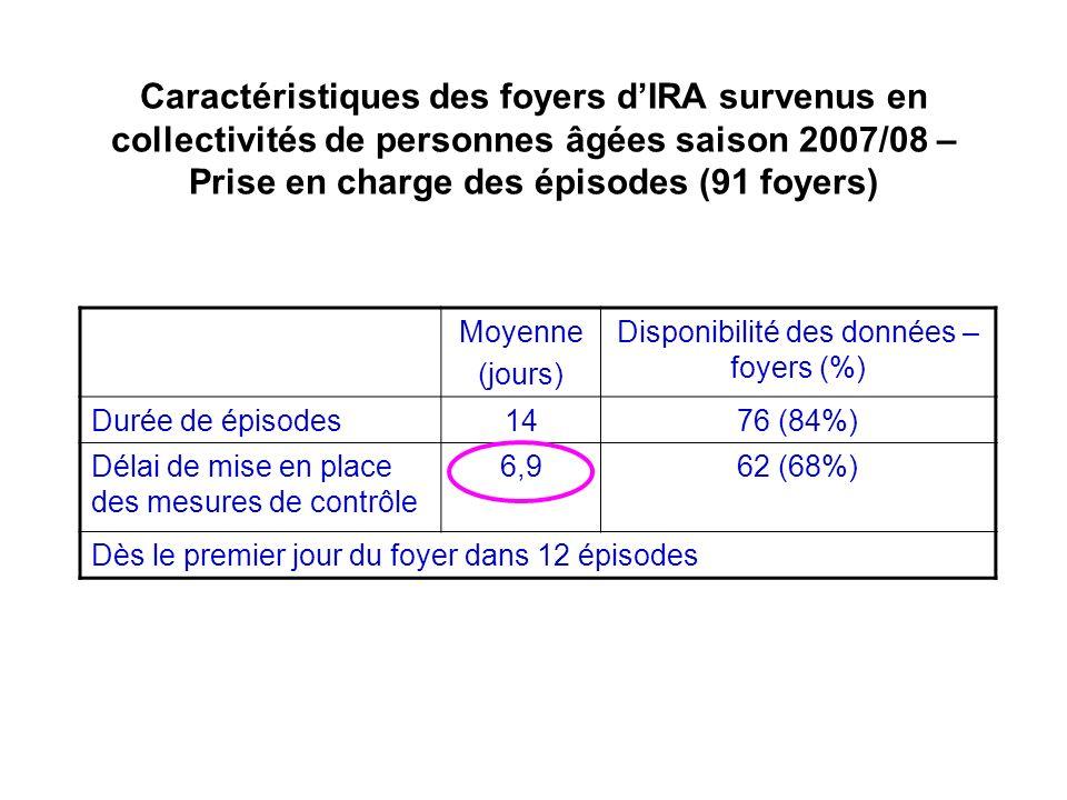 Caractéristiques des foyers dIRA survenus en collectivités de personnes âgées saison 2007/08 – Prise en charge des épisodes (91 foyers) Moyenne (jours