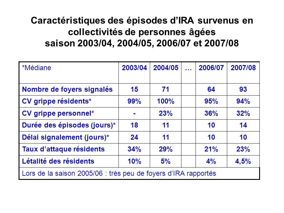 Caractéristiques des épisodes dIRA survenus en collectivités de personnes âgées saison 2003/04, 2004/05, 2006/07 et 2007/08 *Médiane2003/042004/05…200