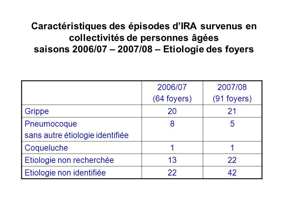 Caractéristiques des épisodes dIRA survenus en collectivités de personnes âgées saisons 2006/07 – 2007/08 – Etiologie des foyers 2006/07 (64 foyers) 2