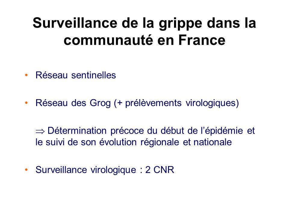 Surveillance de la grippe dans la communauté en France Réseau sentinelles Réseau des Grog (+ prélèvements virologiques) Détermination précoce du début