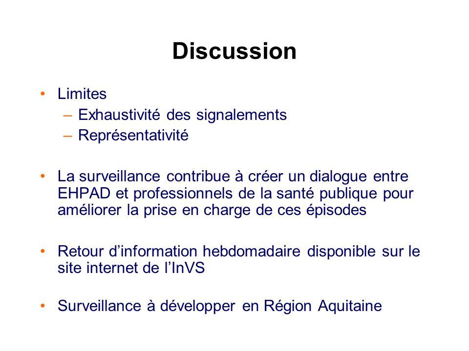Discussion Limites –Exhaustivité des signalements –Représentativité La surveillance contribue à créer un dialogue entre EHPAD et professionnels de la