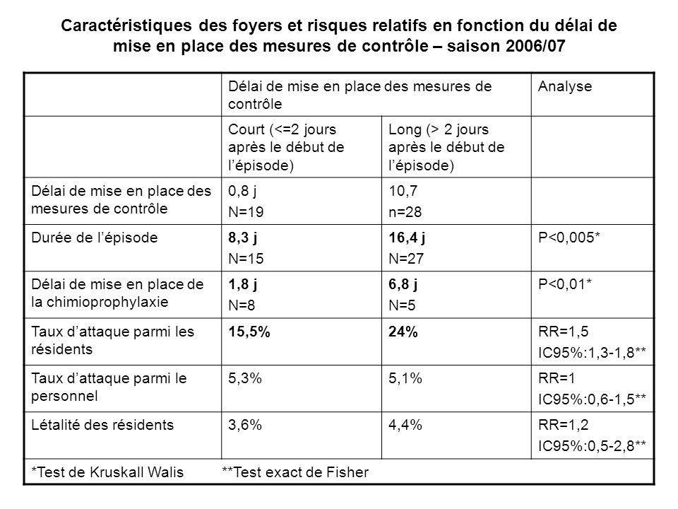 Caractéristiques des foyers et risques relatifs en fonction du délai de mise en place des mesures de contrôle – saison 2006/07 Délai de mise en place