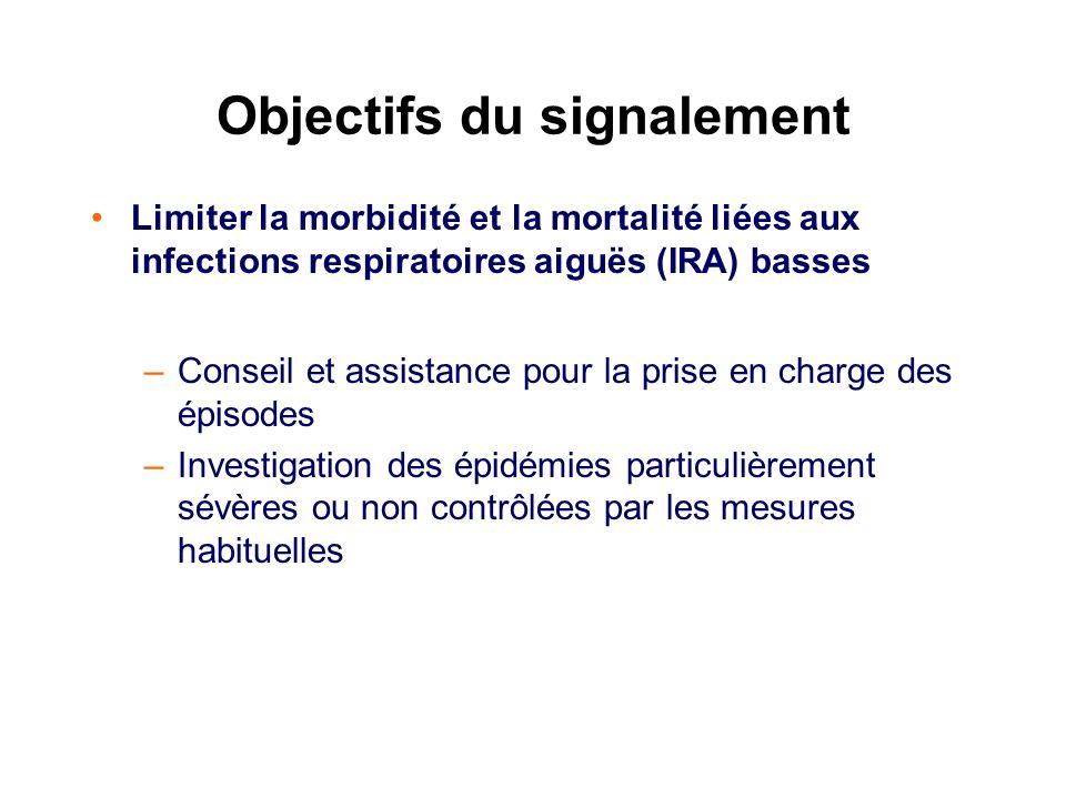 Objectifs du signalement Limiter la morbidité et la mortalité liées aux infections respiratoires aiguës (IRA) basses –Conseil et assistance pour la pr