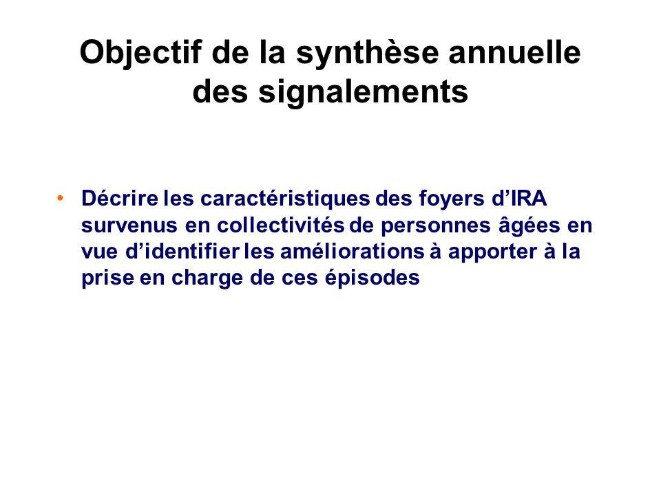 Objectif de la synthèse annuelle des signalements Décrire les caractéristiques des foyers dIRA survenus en collectivités de personnes âgées en vue did