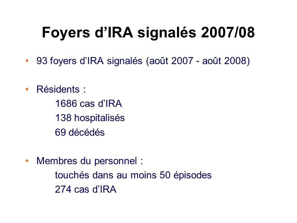 Foyers dIRA signalés 2007/08 93 foyers dIRA signalés (août 2007 - août 2008) Résidents : 1686 cas dIRA 138 hospitalisés 69 décédés Membres du personne