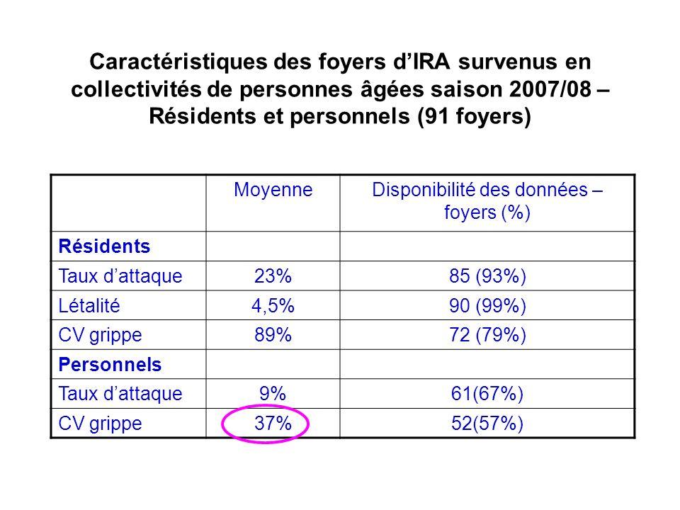 Caractéristiques des foyers dIRA survenus en collectivités de personnes âgées saison 2007/08 – Résidents et personnels (91 foyers) MoyenneDisponibilit