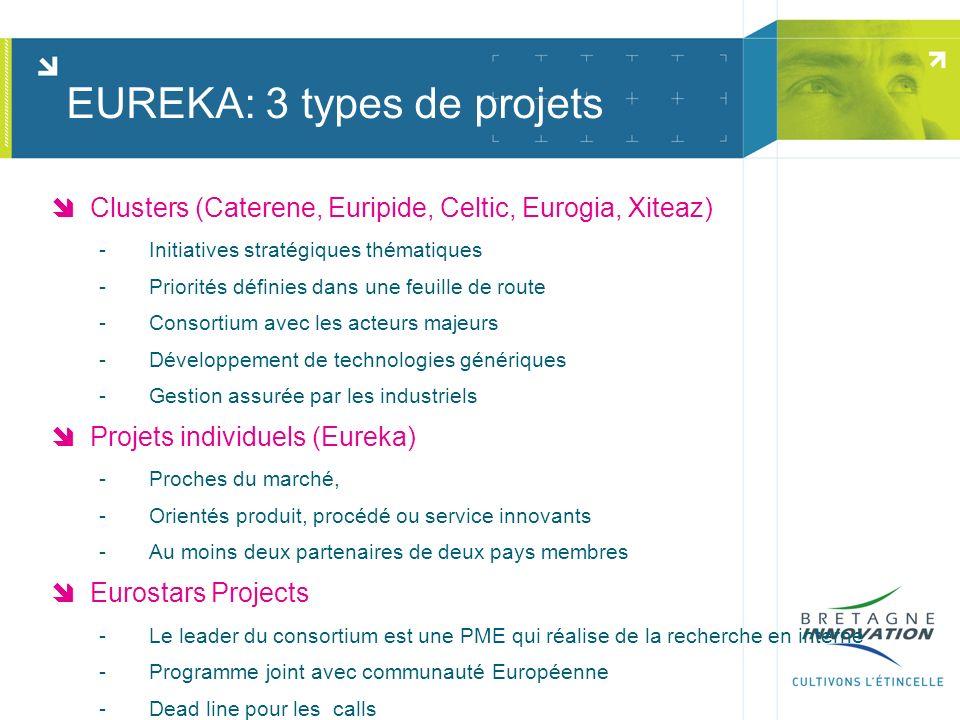 Clusters (Caterene, Euripide, Celtic, Eurogia, Xiteaz) Initiatives stratégiques thématiques Priorités définies dans une feuille de route Consortium avec les acteurs majeurs Développement de technologies génériques Gestion assurée par les industriels Projets individuels (Eureka) Proches du marché, Orientés produit, procédé ou service innovants Au moins deux partenaires de deux pays membres Eurostars Projects Le leader du consortium est une PME qui réalise de la recherche en interne Programme joint avec communauté Européenne Dead line pour les calls EUREKA: 3 types de projets