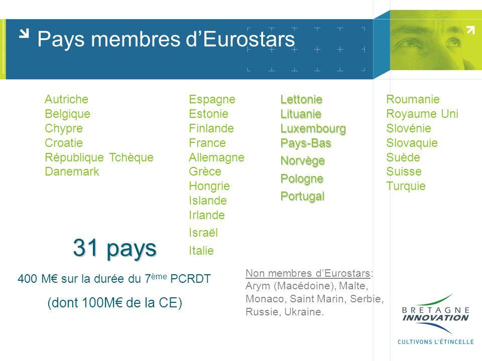 Pays membres dEurostars 31 pays 400 M sur la durée du 7 ème PCRDT (dont 100M de la CE) Autriche Belgique Chypre Croatie République Tchèque Danemark Es