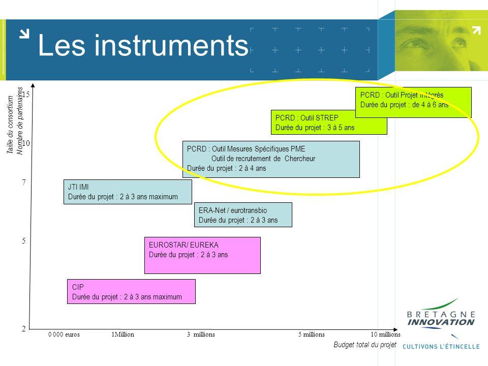 Les instruments PCRD : Outil Mesures Spécifiques PME Outil de recrutement de Chercheur Durée du projet : 2 à 4 ans CIP Durée du projet : 2 à 3 ans maximum PCRD : Outil STREP Durée du projet : 3 à 5 ans EUROSTAR/ EUREKA Durée du projet : 2 à 3 ans ERA-Net / eurotransbio Durée du projet : 2 à 3 ans PCRD : Outil Projet Intégrés Durée du projet : de 4 à 6 ans 500 000 euros 1Million3 millions 5 millions 10 millions 15 10 7 5 2 Taille du consortium Nombre de partenaires Budget total du projet JTI IMI Durée du projet : 2 à 3 ans maximum