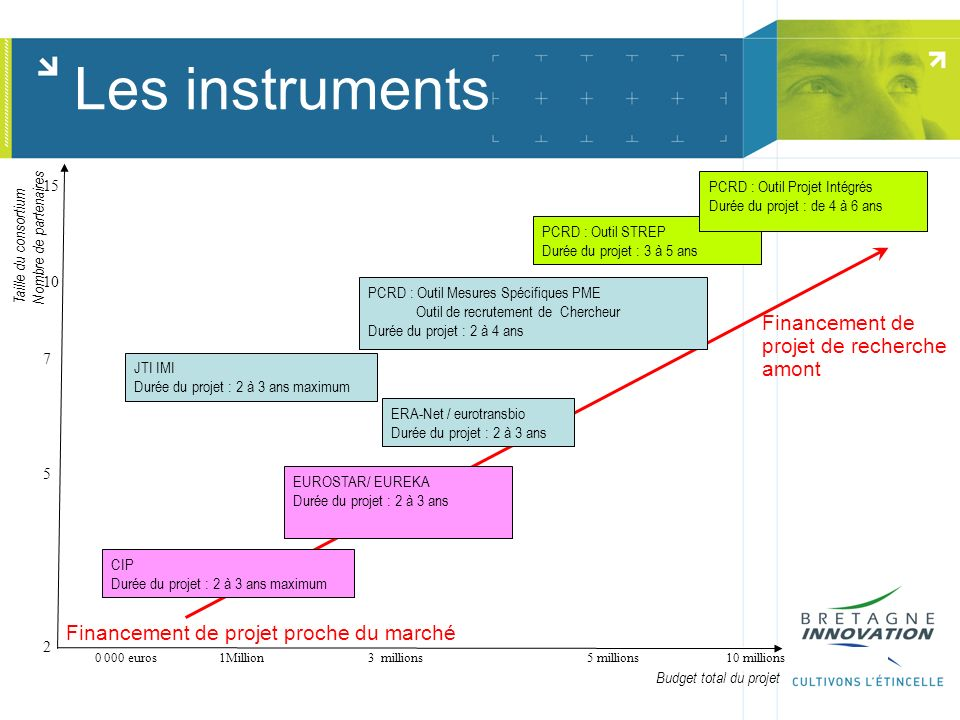 Les instruments PCRD : Outil Mesures Spécifiques PME Outil de recrutement de Chercheur Durée du projet : 2 à 4 ans CIP Durée du projet : 2 à 3 ans maximum PCRD : Outil STREP Durée du projet : 3 à 5 ans EUROSTAR/ EUREKA Durée du projet : 2 à 3 ans ERA-Net / eurotransbio Durée du projet : 2 à 3 ans PCRD : Outil Projet Intégrés Durée du projet : de 4 à 6 ans 500 000 euros 1Million3 millions 5 millions 10 millions 15 10 7 5 2 Taille du consortium Nombre de partenaires Budget total du projet JTI IMI Durée du projet : 2 à 3 ans maximum Financement de projet proche du marché Financement de projet de recherche amont