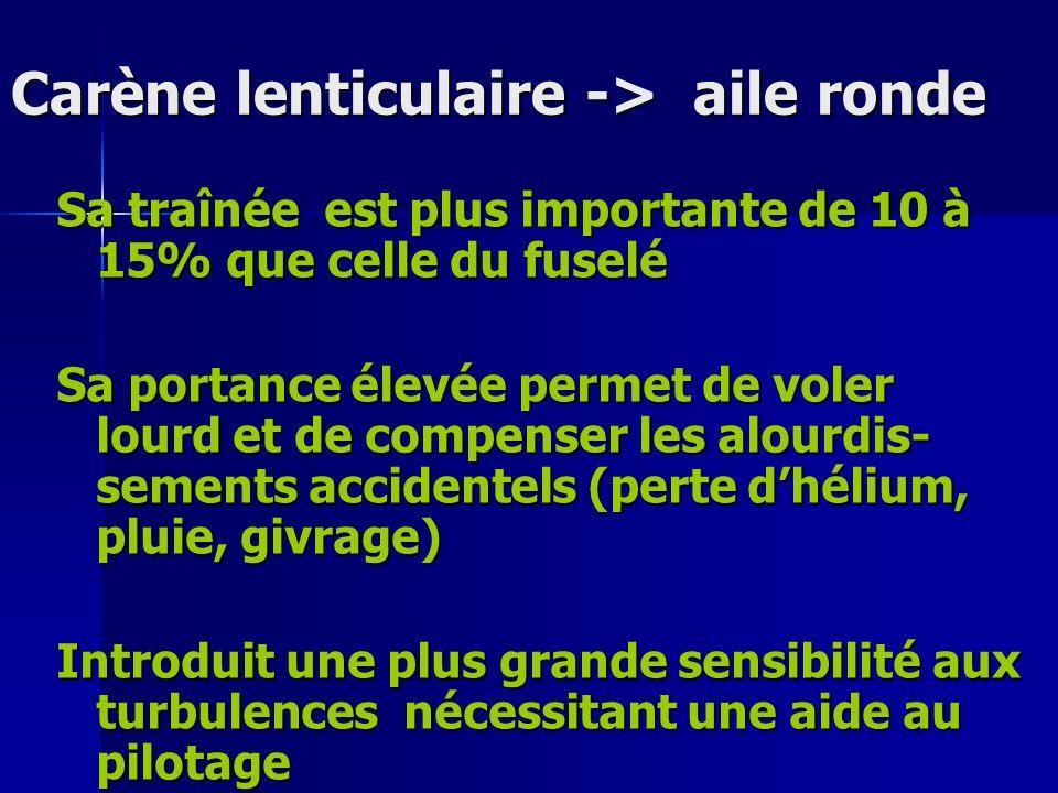 Carène lenticulaire -> aile ronde Carène lenticulaire -> aile ronde Sa traînée est plus importante de 10 à 15% que celle du fuselé Sa portance élevée