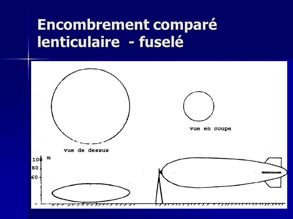 Encombrement comparé lenticulaire - fuselé