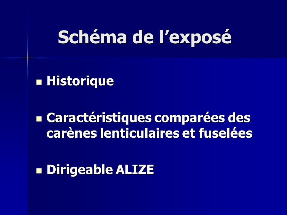 Schéma de lexposé Historique Historique Caractéristiques comparées des carènes lenticulaires et fuselées Caractéristiques comparées des carènes lentic