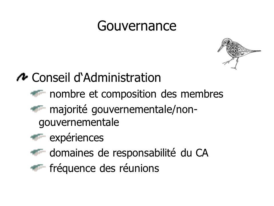 Gouvernance Conseil dAdministration nombre et composition des membres majorité gouvernementale/non- gouvernementale expériences domaines de responsabilité du CA fréquence des réunions