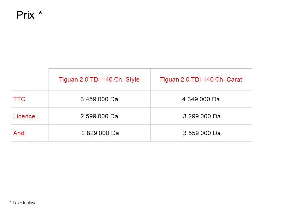 Tiguan 2.0 TDI 140 Ch. StyleTiguan 2.0 TDI 140 Ch. Carat TTC3 459 000 Da4 349 000 Da Licence2 599 000 Da 3 299 000 Da Andi 2 829 000 Da 3 559 000 Da P