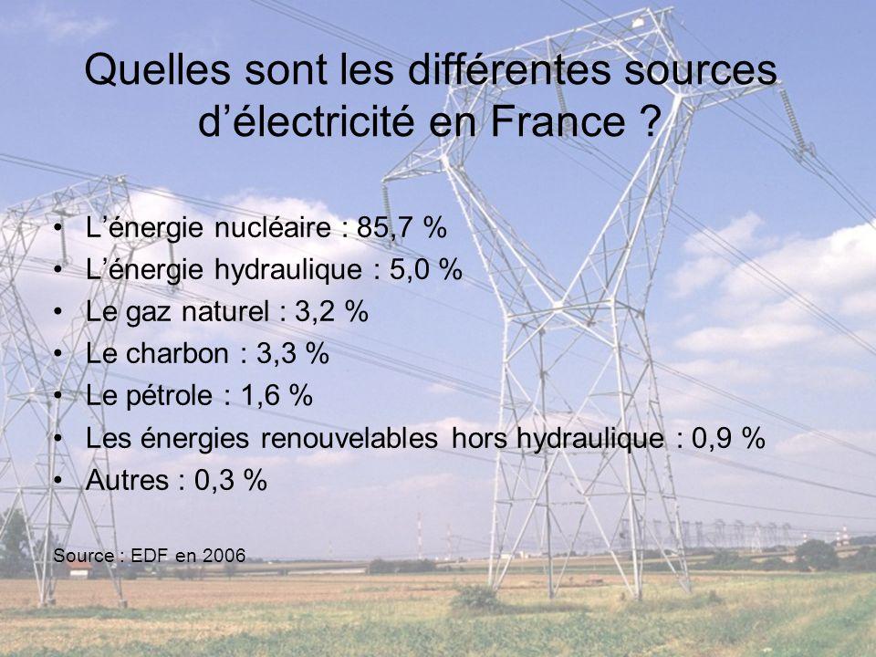Quelles sont les différentes sources délectricité en France ? Lénergie nucléaire : 85,7 % Lénergie hydraulique : 5,0 % Le gaz naturel : 3,2 % Le charb