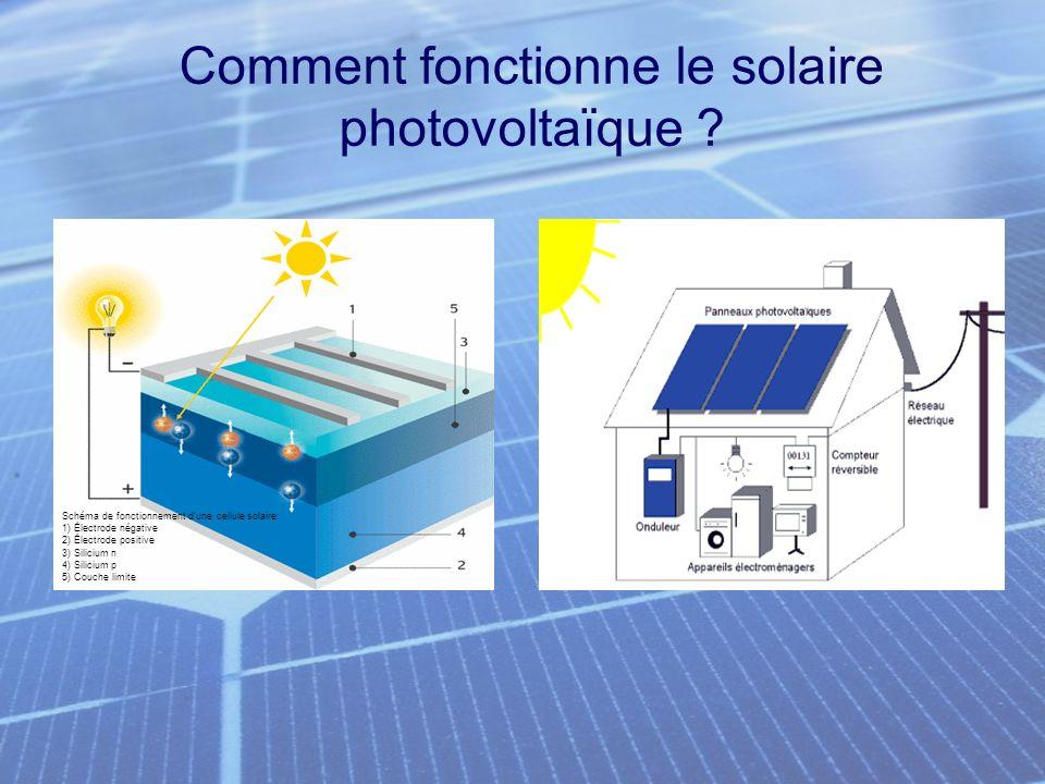Comment fonctionne le solaire photovoltaïque ? Schéma de fonctionnement dune cellule solaire: 1) Électrode négative 2) Électrode positive 3) Silicium