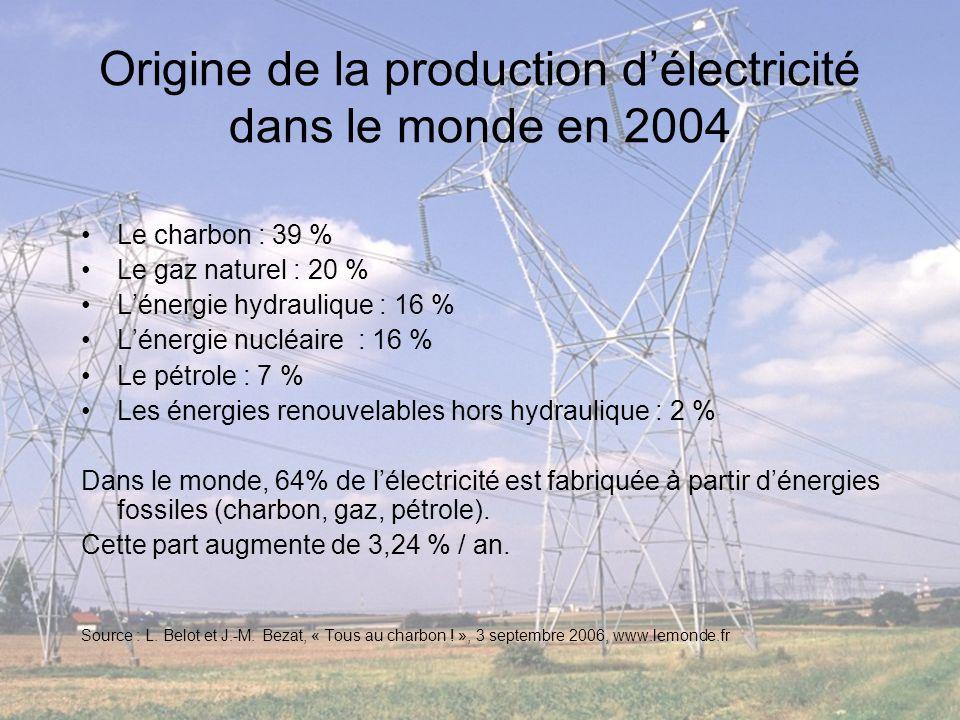Origine de la production délectricité dans le monde en 2004 Le charbon : 39 % Le gaz naturel : 20 % Lénergie hydraulique : 16 % Lénergie nucléaire : 1