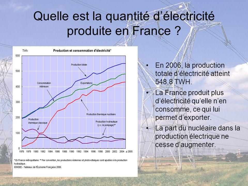 Quelle est la quantité délectricité produite en France ? En 2006, la production totale délectricité atteint 548,8 TWH. La France produit plus délectri