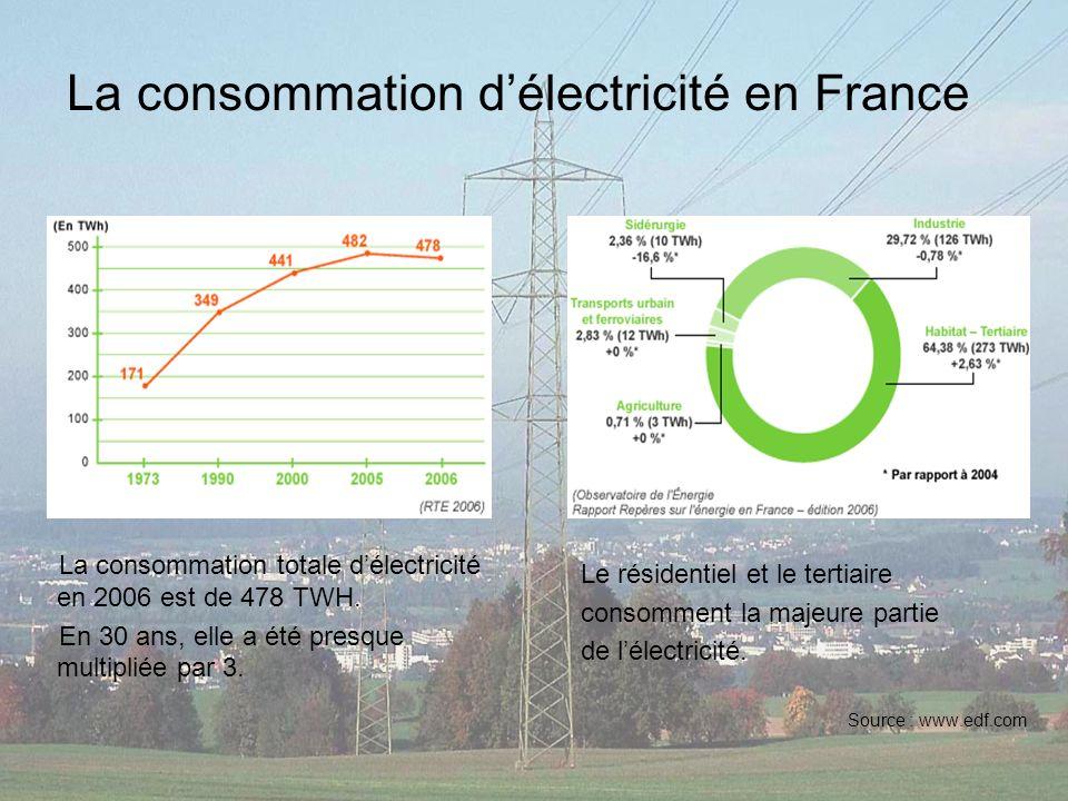 La consommation délectricité en France La consommation totale délectricité en 2006 est de 478 TWH. En 30 ans, elle a été presque multipliée par 3. Le