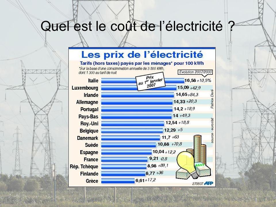 Quel est le coût de lélectricité ?