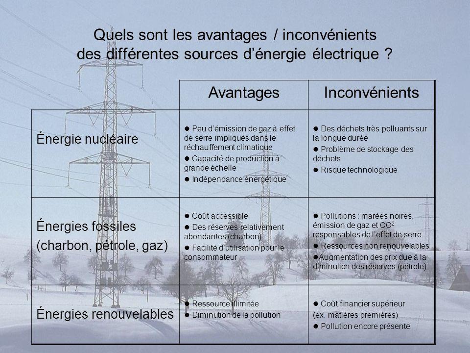 Quels sont les avantages / inconvénients des différentes sources dénergie électrique ? AvantagesInconvénients Énergie nucléaire Peu démission de gaz à