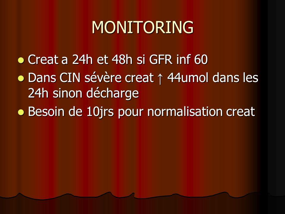 MONITORING Creat a 24h et 48h si GFR inf 60 Creat a 24h et 48h si GFR inf 60 Dans CIN sévère creat 44umol dans les 24h sinon décharge Dans CIN sévère